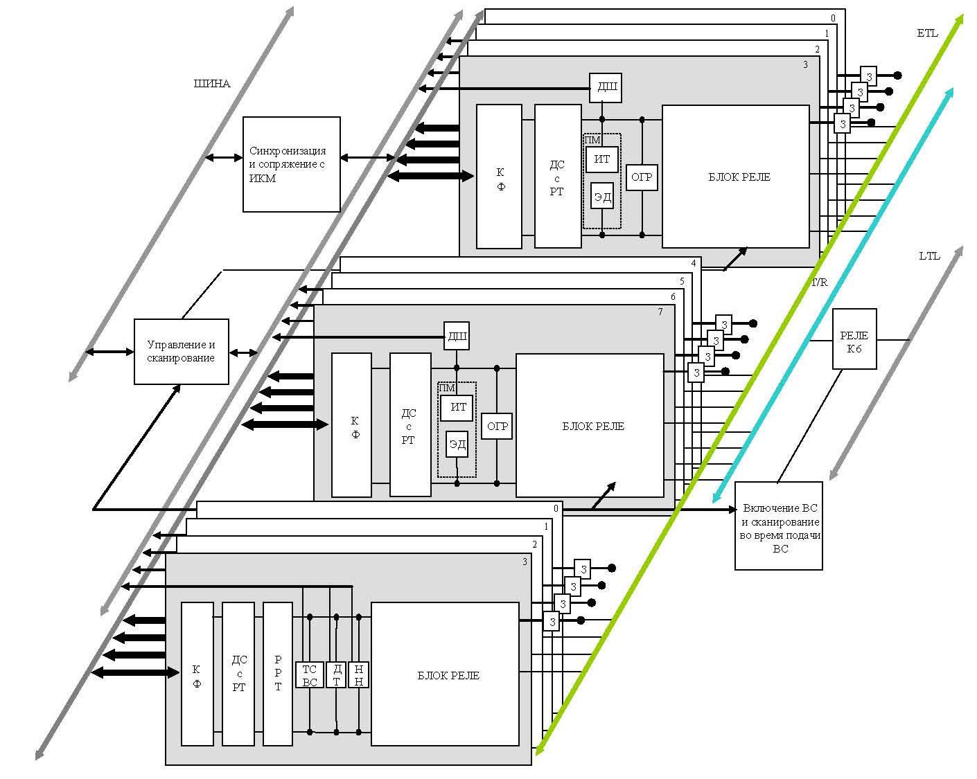 структурная схема системы передачи к 1020