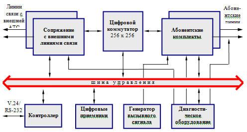 Функциональная схема АТС